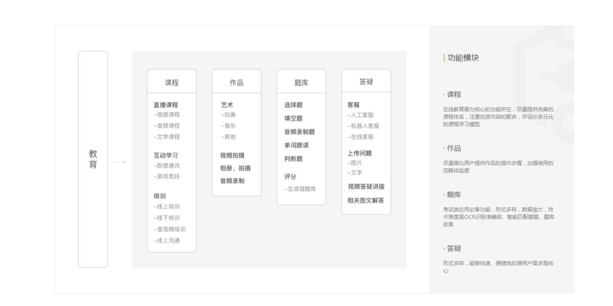 项目管理系统架构